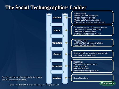 Social_technographics_explained_4