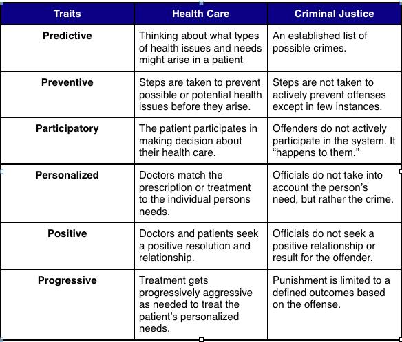HealthCareVsCriminalJustice